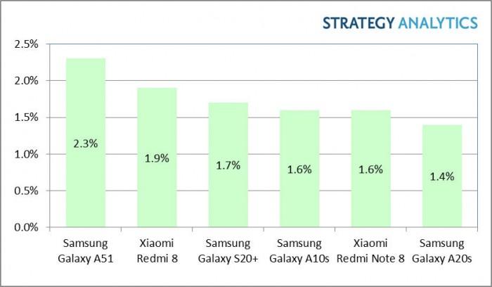 Die am meisten verkauften Smartphones im ersten Quartal 2020 (Bild: Strategy Analytics)