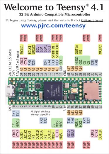 Teensy 4.1 (Bild: PJRC)