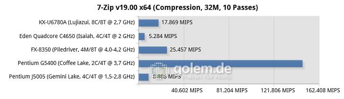 16 GByte DD3/DDR4, iGPU except R7 240 for FX-8350, Windows 10 v1909 (Bild: Golem.de)