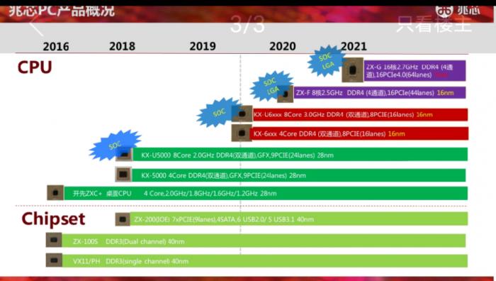 Roadmap mit ZX-F alias KX-7000 (Bild: Zhaoxin)
