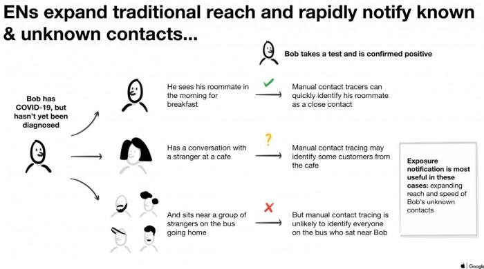 Google und Apple erhoffen sich durch das Bluetooth-Verfahren die leichtere Ermittlung von Kontakten mit Infizierten. (Grafik: Apple/Google)
