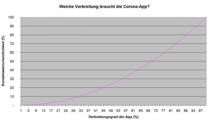 Es ist eine hohe Verbreitung der App erforderlich, damit bei einer zufälligen Begegnung zweier Personen die IDs ausgetauscht werden können. (Grafik: Golem.de)