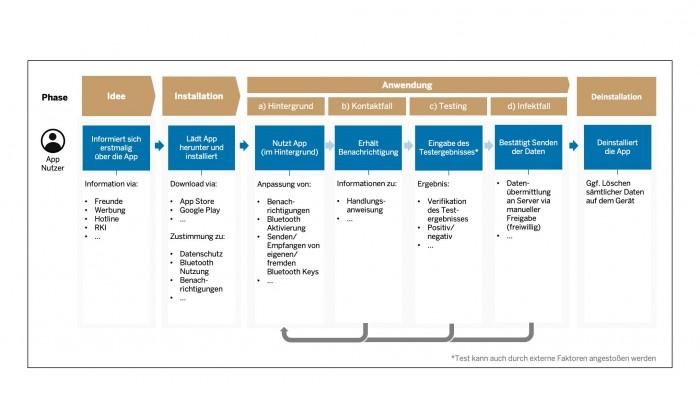 Diese Funktionen soll die Corona-Warn-App in einer ersten Stufe erfüllen. (Grafik: Deutsche Telekom/SAP)