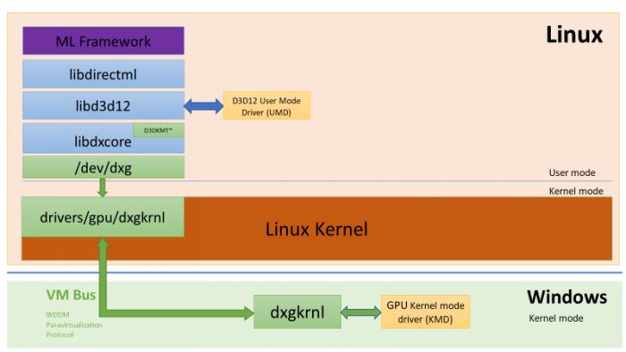 DirectX 12 läuft jetzt im WSL. (Bild: Microsoft)