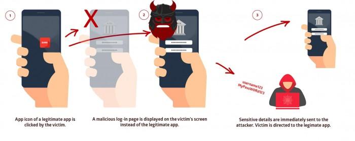 Mit Strandhogg 2.0 wird eine Schad-App statt der Banking-App gestartet und die Zugangsdaten abgegrifen. (Bild: Promon)
