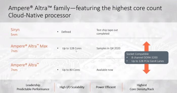 Altra und Altra Max nutzen den gleichen Sockel. (Bild: Ampere Computing)