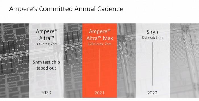 Roadmap mit Siryn (Bild: Ampere Computing)
