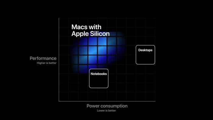 Apple Silicon soll schnell und sparsam sein (Bild: Apple)