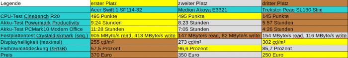 Die drei Notebooks in der Benchmarkübersicht (Bild: Oliver Nickel/Golem.de)