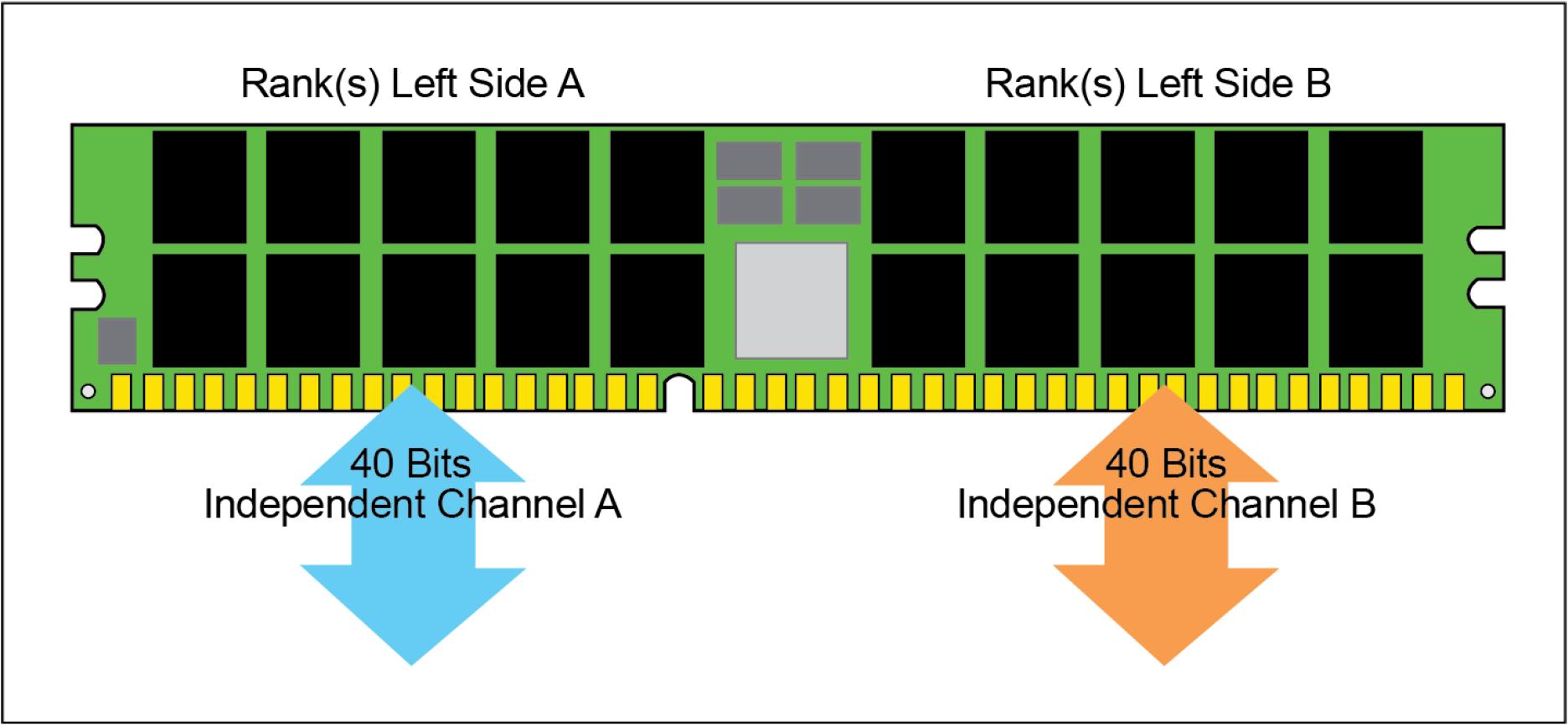 PC-Hardware: Das kann DDR5-Arbeitsspeicher - Aufbau eines DDR5-Speichermoduls (Bild: Micron)