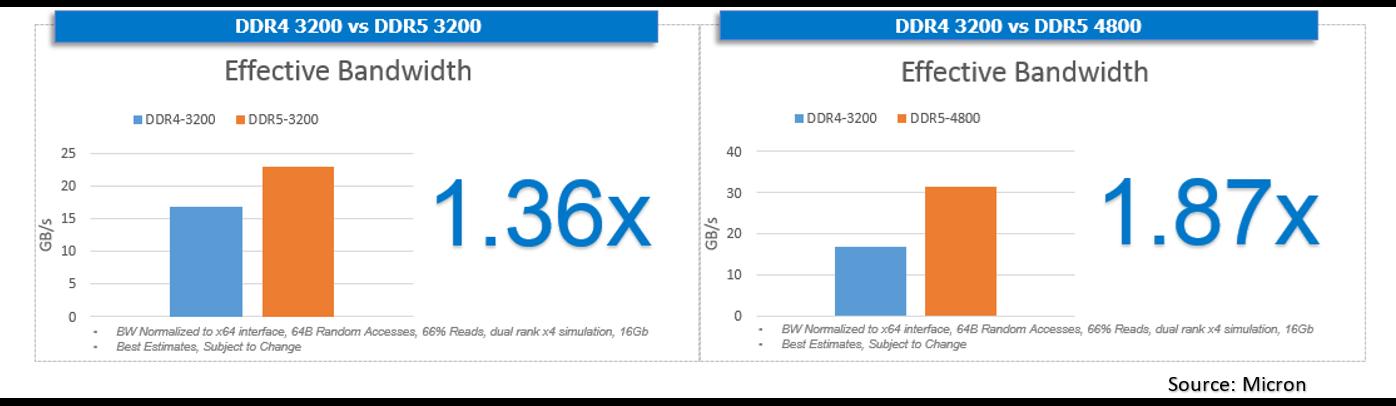 PC-Hardware: Das kann DDR5-Arbeitsspeicher - Durch neue Techniken ist bereits DDR5-3200 deutlich schneller als DDR4-3200.(Bild: Micron)