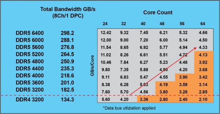 Mit DDR5 soll die effektive Bandbreite für CPUs deutlich steigen. (Bild: Micron)