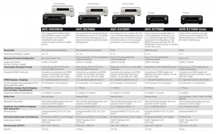 Vergleich der AV-Receiver (Bild: Denon)