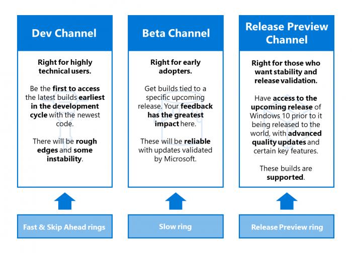 Das neue Channel-Modell für Vorschauversionen auf Windows (Bild: Microsoft)
