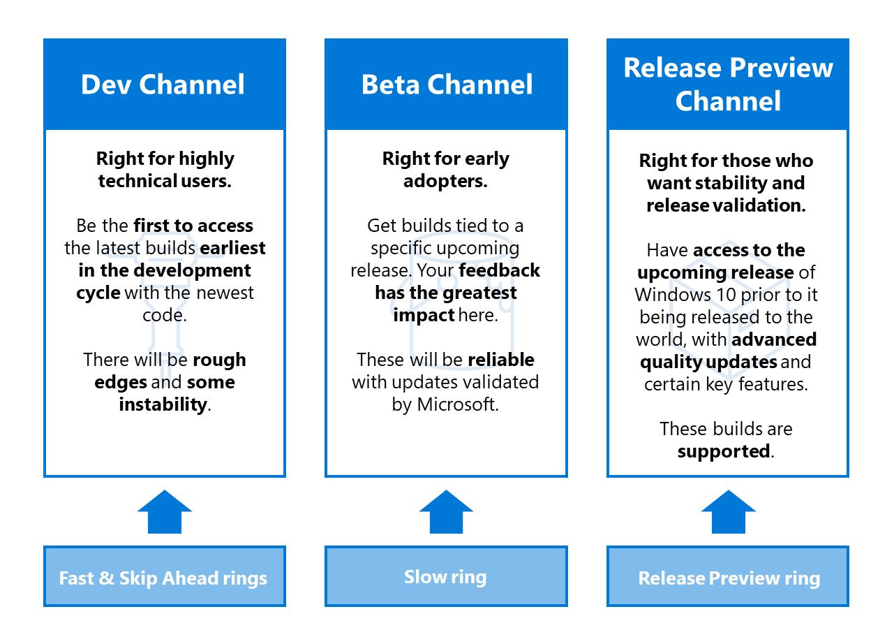 Microsoft: Windows bekommt Dev-, Beta- und Preview-Channel -