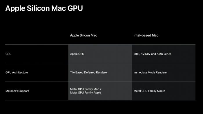 Mac mit Apple Silicon verzichten auf GPUs anderer Hersteller. (Bild: Apple)