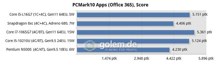 Galaxy Book S [Lakefield], Galaxy Book S [Snapdragon], Microsoft Surface Book 3-15, Schenker SVI14E20, Acer Swift 1 SF114 (Bild: Golem.de)