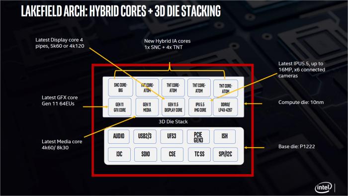 Überblick zu den Funktionsblöcken der beiden Dies (Bild: Intel)