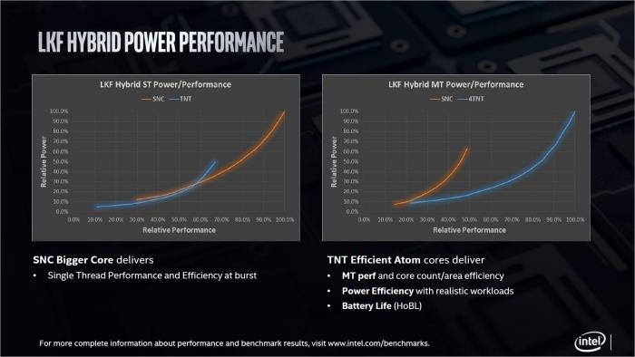 Der einzelne Sunny Cove ist schneller bei Singlethread-Last, dafür sind die vier Tremont bei Multithreading effizienter. (Bild: Intel)