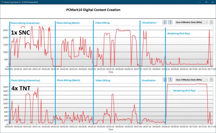 Der PCMark 10 zeigt, dass der Windows-10-Scheduler die Last sinnvoll auf den SNC- und die TNT-Kerne verteilt. (Screenshot: Golem.de)