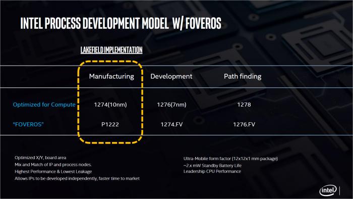 Ausblick auf künftige Chiplet- und 3D-Stacking-Fertigung. (Bild: Intel)