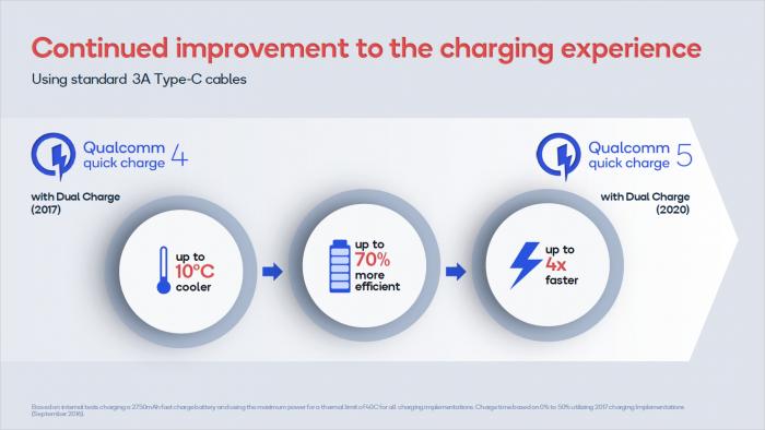 Präsentation zu Quick Charge 5 (Bild: Qualcomm)
