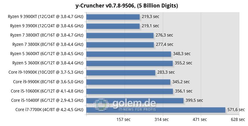 Ryzen 3000XT im Test: Schneller dank Xtra Transistoren - X570, Z490, Z390, Z270, RTX 2080 Ti, 32GB, Win10 v1909 (Bild: Golem.de)