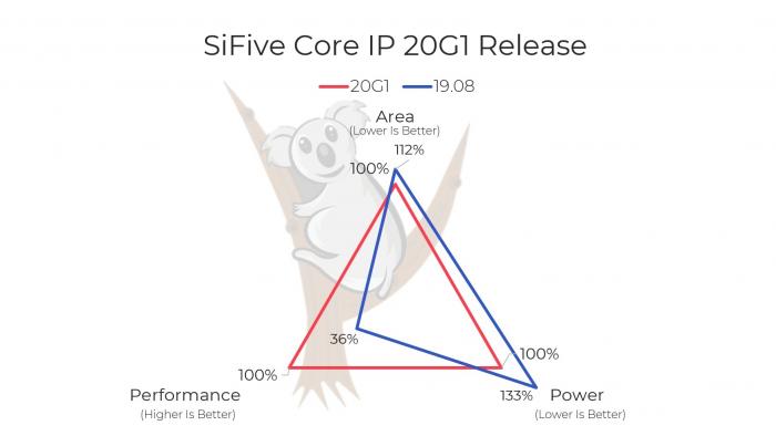 Core IP 20G1 im Vergleich zur Core IP 19.08 (Bild: SiFive)