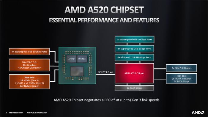 Blockdiagramm des A520 (Bild: AMD)