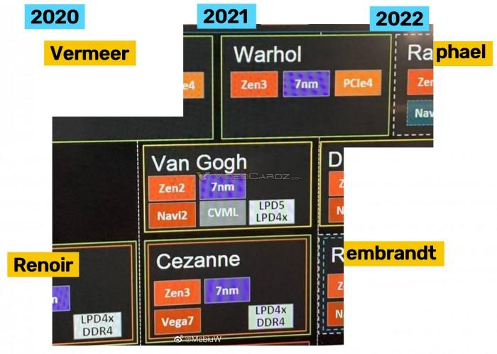 AMD-Roadmap (Bild: Videocardz via MebiuW)