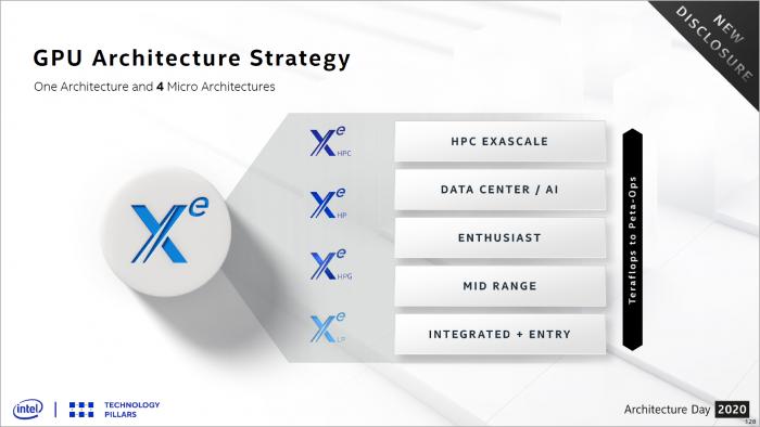 Xe gibt es als LP, als HPG, als HP und als HPC. (Bild: Intel)