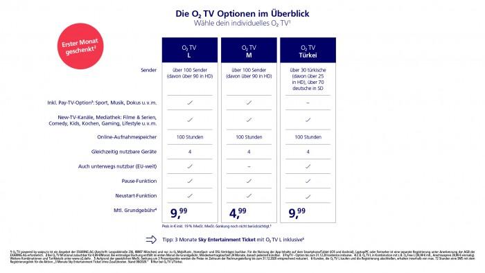 Die neuen O2-TV-Tarife (Bild: Telefónica)