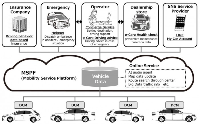 Toyota Mobility Services Platform (Bild: Toyota)