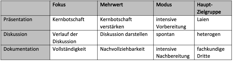 IT-Profis und Visualisierung: Sag's in Bildern - Wann ist welche Darstellung angebracht? (Tabelle: Markus Kammermeier)