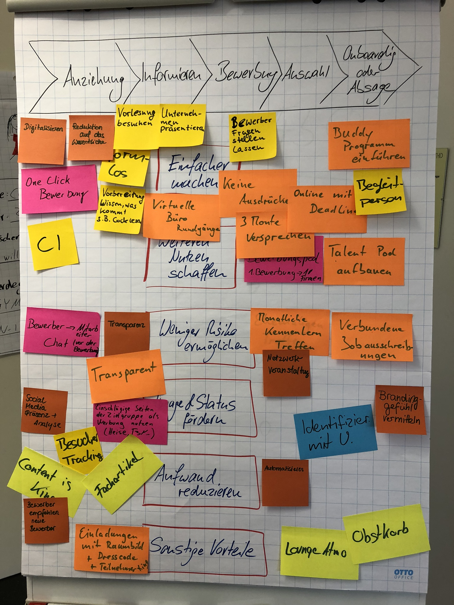 IT-Profis und Visualisierung: Sag's in Bildern - Klebezettel helfen bei der Entwicklung eines Projekts. (Bild: Markus Kammermeier)