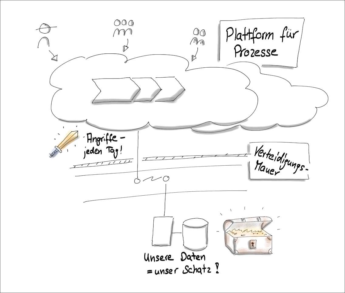 IT-Profis und Visualisierung: Sag's in Bildern -