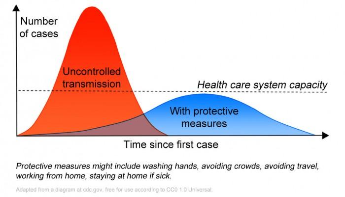 Die Darstellung der Gefahr durch die Coronavirus-Pandemie (Bild: Wikimedia Commons)