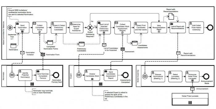 Dieses Diagramm ist anspruchsvoll - und für Laien deswegen kaum lesbar. (Bild: Universität Würzburg)