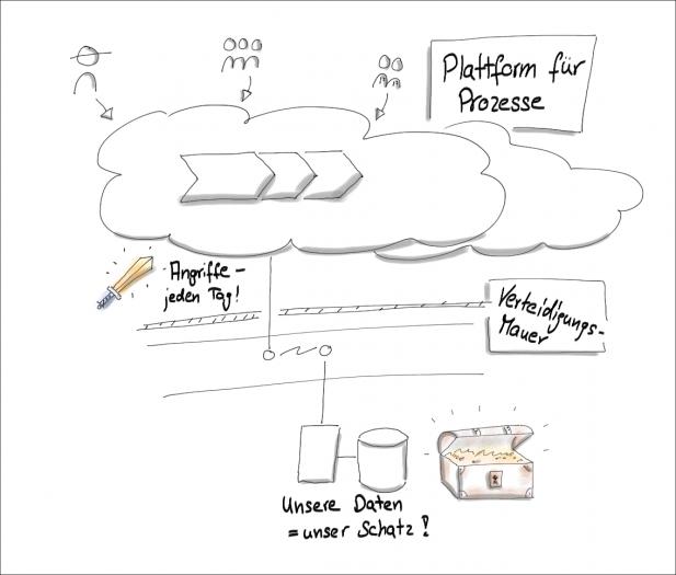 Beispiel für eine Cloud-Architektur (Bild: Markus Kammermeier)