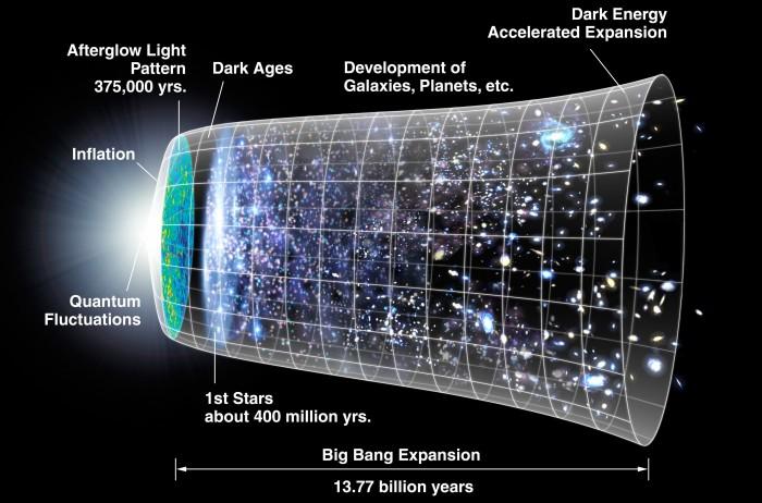 Die Expansion des Universums nach dem Big Bang (Bild: NASA/WMAP Science Team / Public domain)