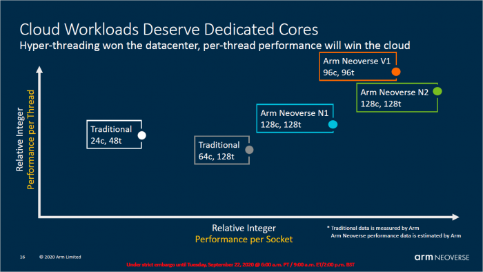 Präsentation zu Neoverse N1/V1 (Bild: ARM)