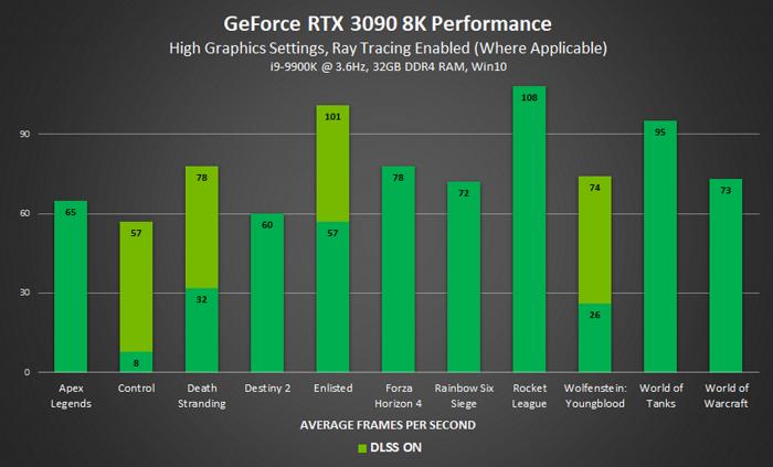 8K-DLSS-Benchmarks der Geforce RTX 3090 (Bild: Nvidia)