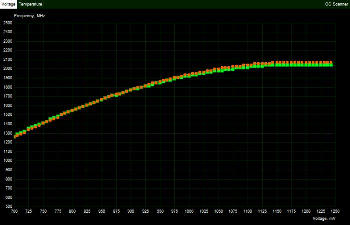 Spannungs-/Takt-Kurve von 456.38 [rot] und 456.55 [grün] (Bild: Golem.de)