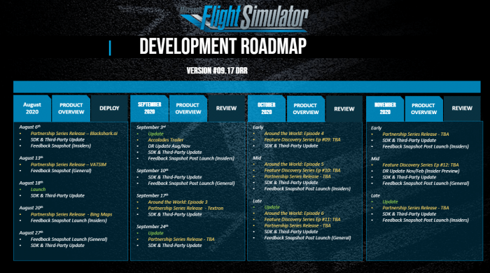 Die Roadmap von Flight Simulator bis in den November hinein (Grafik: Microsoft)