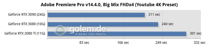 Ryzen 9 3900XT (12C/24T), 2x 16GB DDR4-3600-CL16, Seasonic Prime TX 1000W, Windows 10 v2004, Geforce 456.38, Radeon Software 20.8.3 (Bild: Golem.de)