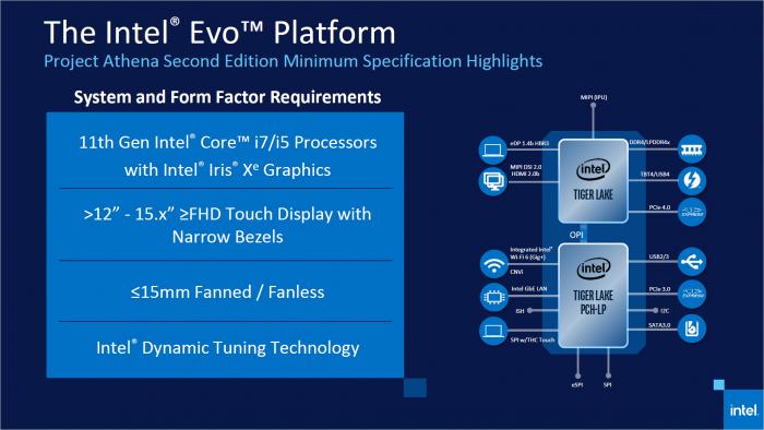 Evo-Plattform alias Project Athena 2.0 (Bild: Intel)