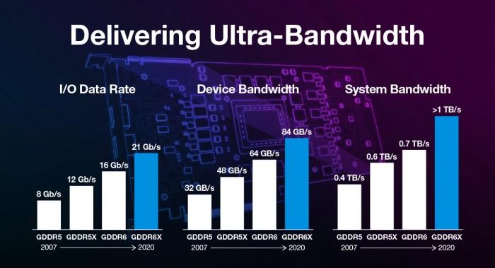 GDDR6X schafft 21 GBit/s (Bild: Micron)