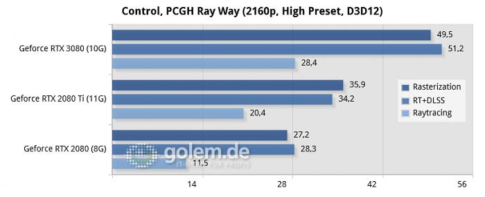Ryzen 9 3900XT (12C/24T), 2x 16GB DDR4-3600-CL16, Seasonic Prime TX 1000W, Windows 10 v2004, Geforce 456.16, Radeon Software 20.8.3 (Bild: Golem.de)