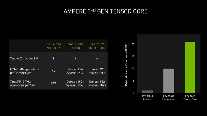 Trotz nur halb so vielen Tensor-Cores ist Ampere schneller als Turing. (Bild: Nvidia)