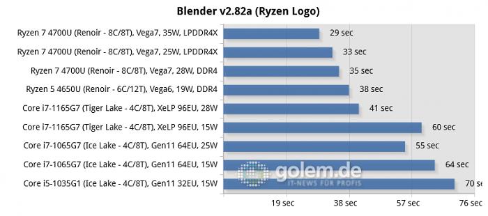 Lenovo Yoga Slim 7 [14ARE], Lenovo Thinkpad E14 Gen2, Lenovo Thinkpad T14s Gen1 [AMD], Intel Tiger Lake Whitebook, Razer Blade Stealth 13 [Early 2020], Dell XPS 13 [9300] (Bild: Golem.de)